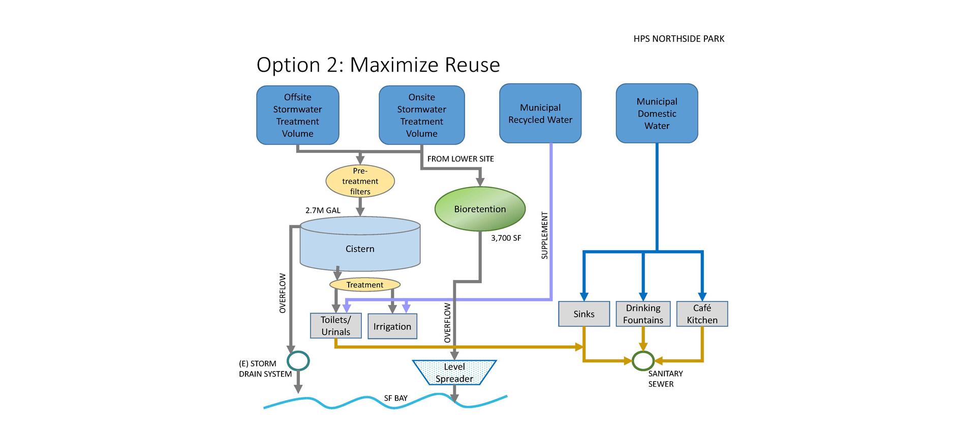 schematic water reuse scenario