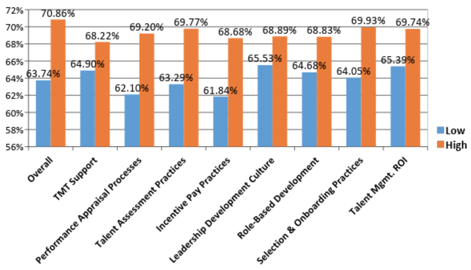 Figure 1 - Note: Hospital organizations that scored at least one standard deviation above the sample mean across each best practice are presented in orange ('High'); hospital organizations that scored at least one standard deviation below the sample mean across each best practice are presented in blue ('Low).