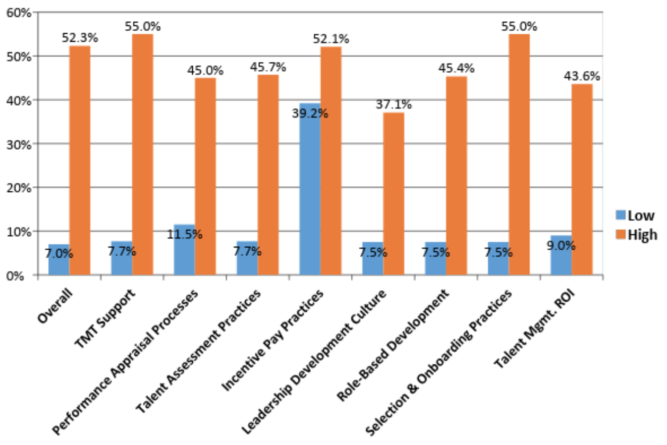 Figure 3 - Note: Hospital organizations that scored at least one standard deviation above the sample mean across each best practice are presented in orange ('High'); hospital organizations that scored at least one standard deviation below the sample mean across each best practice are presented in blue ('Low).