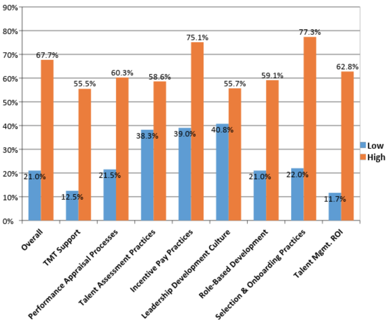Figure 4 - Note: Hospital organizations that scored at least one standard deviation above the sample mean across each best practice are presented in orange ('High'); hospital organizations that scored at least one standard deviation below the sample mean across each best practice are presented in blue ('Low).