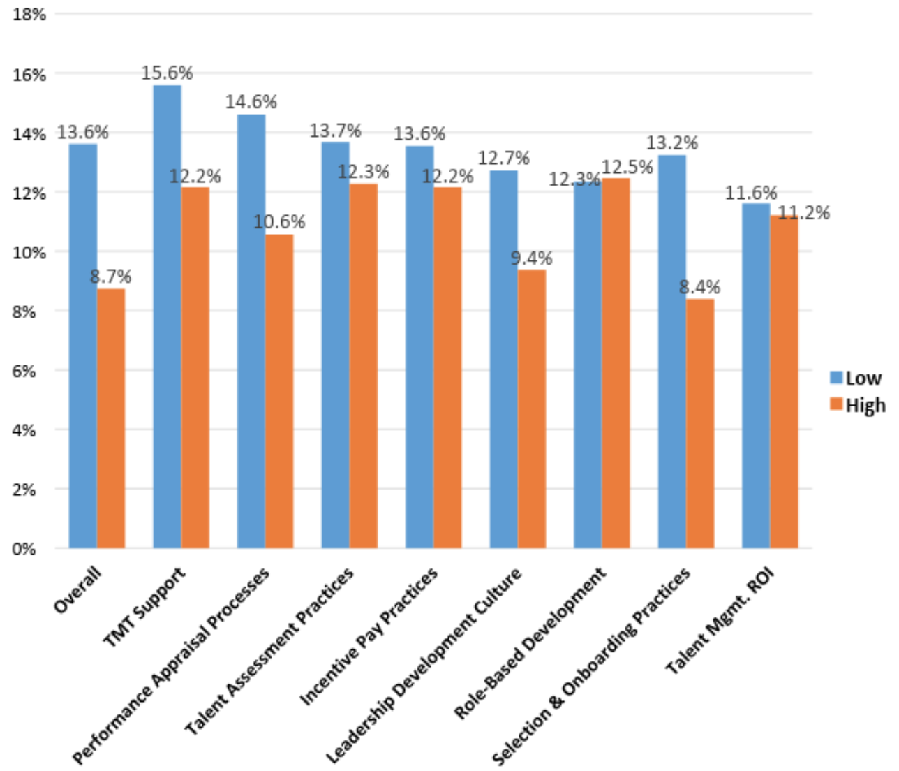 Figure 5 - Note: Hospital organizations that scored at least one standard deviation above the sample mean across each best practice are presented in orange ('High'); hospital organizations that scored at least one standard deviation below the sample mean across each best practice are presented in blue ('Low).