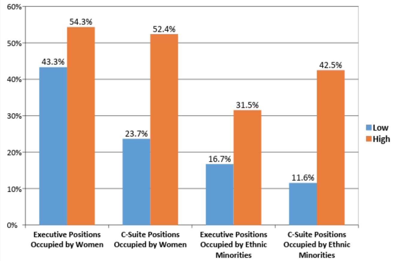 Figure 6 - Note: Hospital organizations that scored at least one standard deviation above the sample mean across each best practice are presented in orange ('High'); hospital organizations that scored at least one standard deviation below the sample mean across each best practice are presented in blue ('Low).