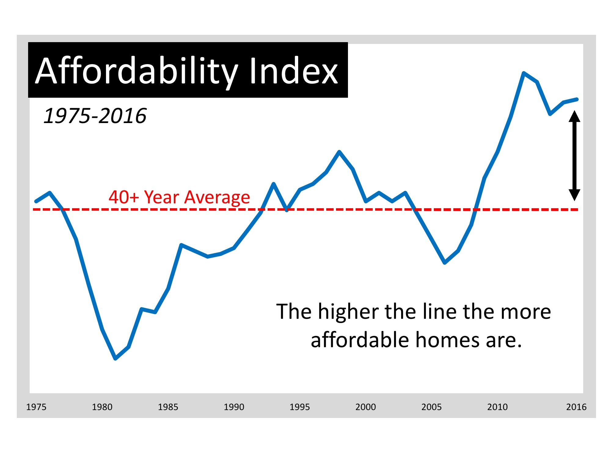 The graph shows that housing affordability is better now than at any other time in the last forty years, except during the housing crash last decade.     (Remember that during the crash you could purchase distressed properties – foreclosures and short sales – at 20-50% discounts.)