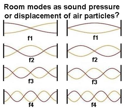 Figure 1 – room modes between two walls.