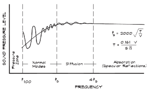 Figure 2 - Fs, Schröder frequency identifies where the transition from modal area to diffusion happen.