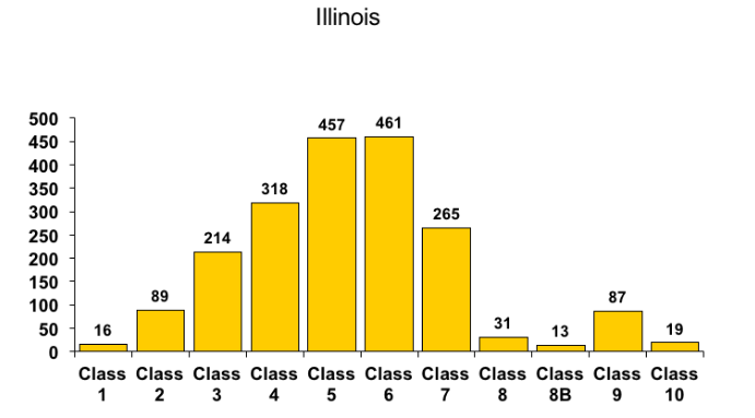 The Number of Illinois Fire Departments in each PPC class as of 2018
