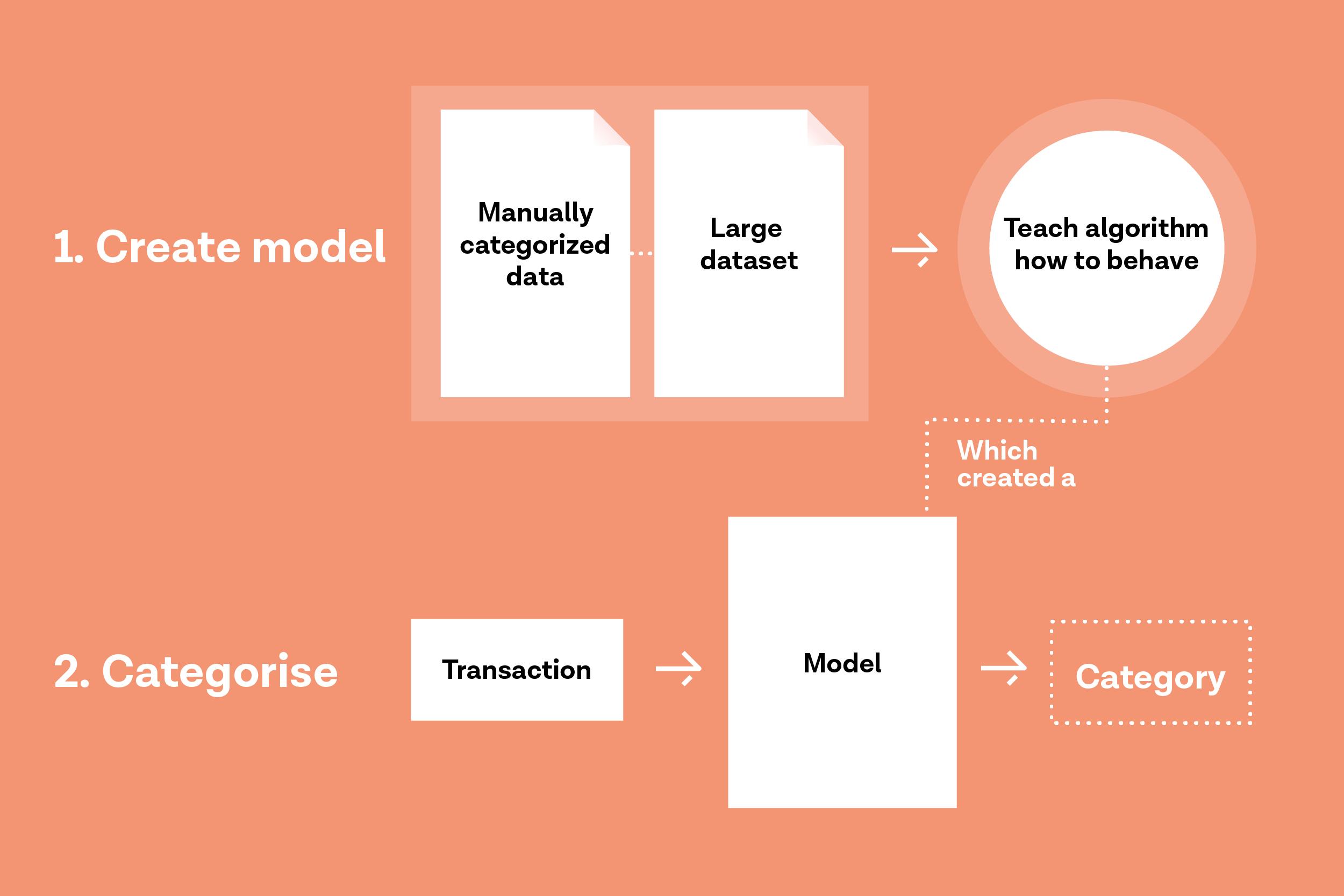 The logic behind Tink's categorisation engine