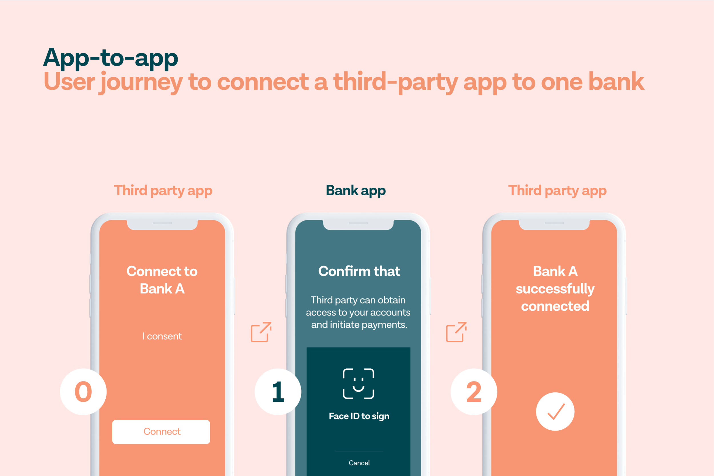 This is an example of how a user would experience an app-to-app flow. A de-coupled flow is similar, but the authentication step happens on another device. However, every bank is different and some flows can have additional steps.