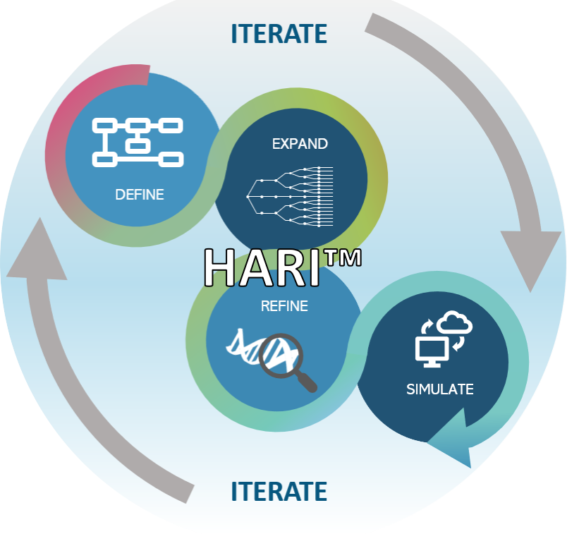 HARI  will generate and analyze massive geomodel ensembles in near real-time, identifying and clustering groups of similar scenarios along the way to reduce computational costs while retaining the integrity of the scenario space