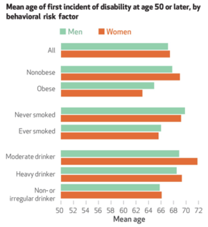 Average age of disability for individuals with and without behavioral risk factors.