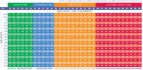 How do I calculate my BMI? Start by finding your height on the left, then scanning to the right until you reach your approximate weight. Once you find it, scan upwards to reach your BMI and category on the top.