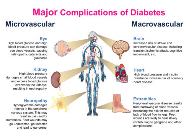Diabetes-Complications-640x444.png