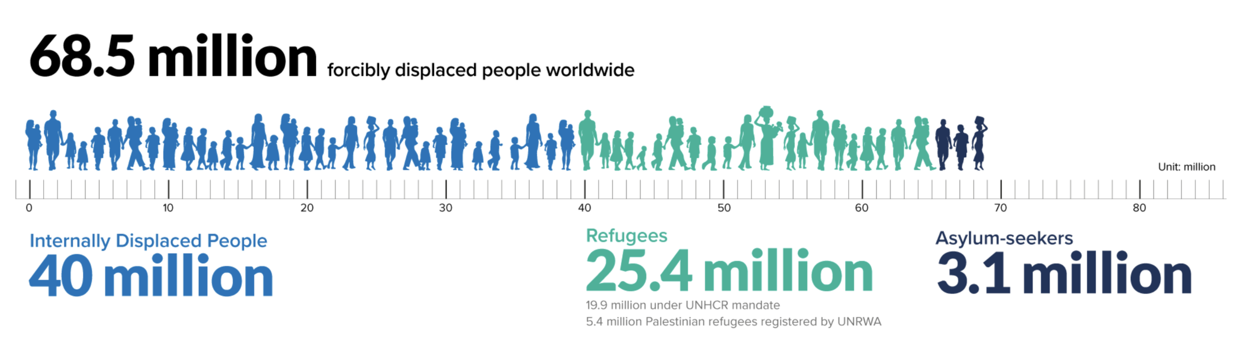 Source: UNHCR 19 June 2018