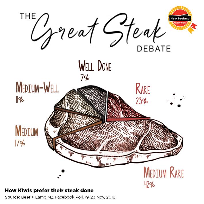 steak debate pie chart.png