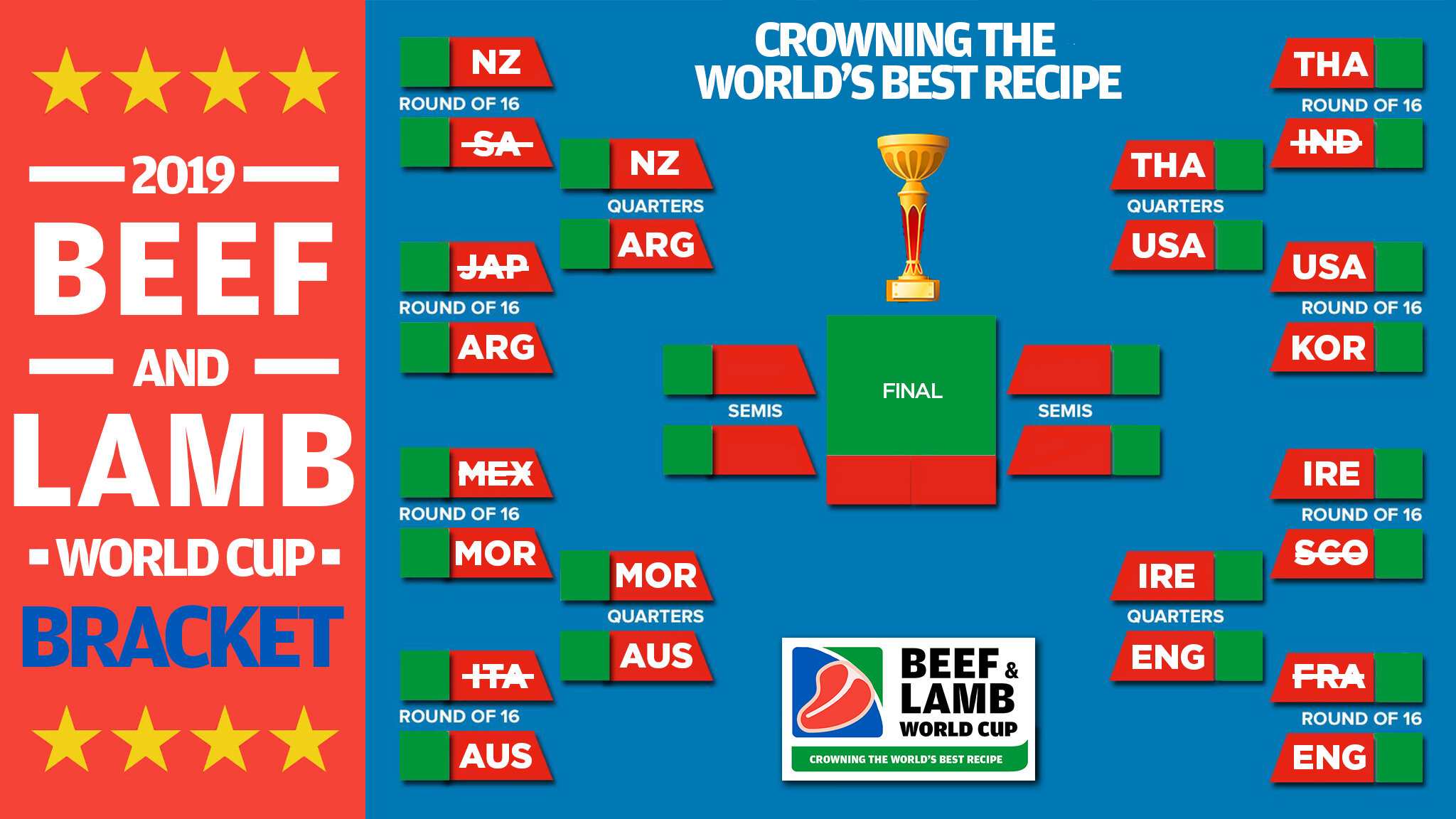 beef and lamb world cup bracket update.jpg