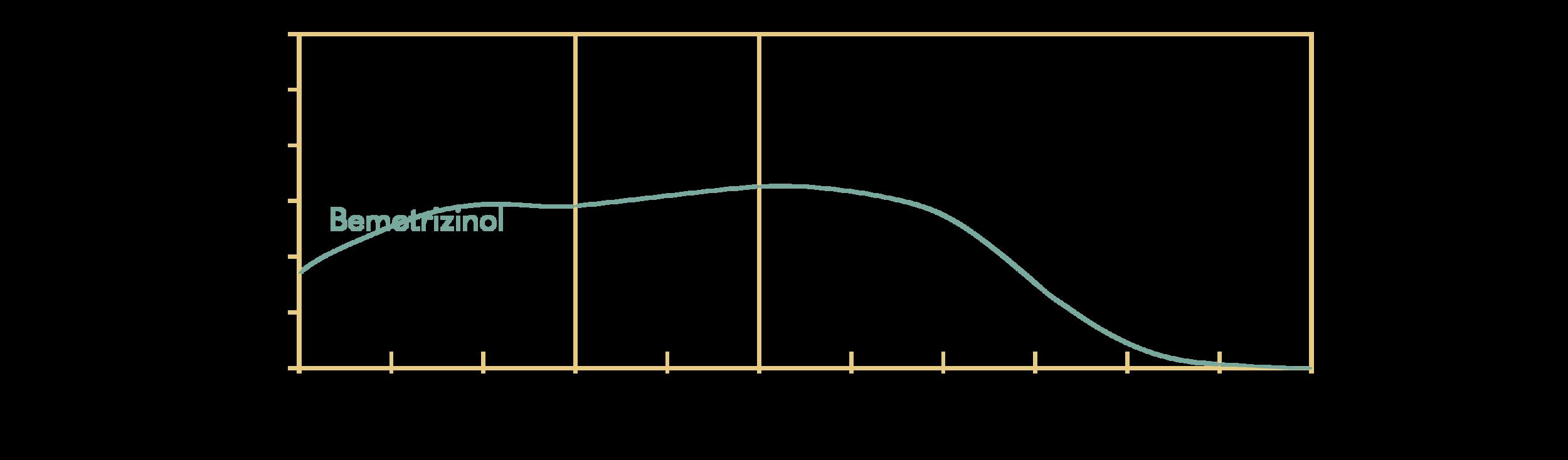 Bemotrizinol; Tinosorb S (BASF); Parsol Shield (DSM); INCI: Bis-Ethylhexyloxyphenol Methoxyphenyl Triazine