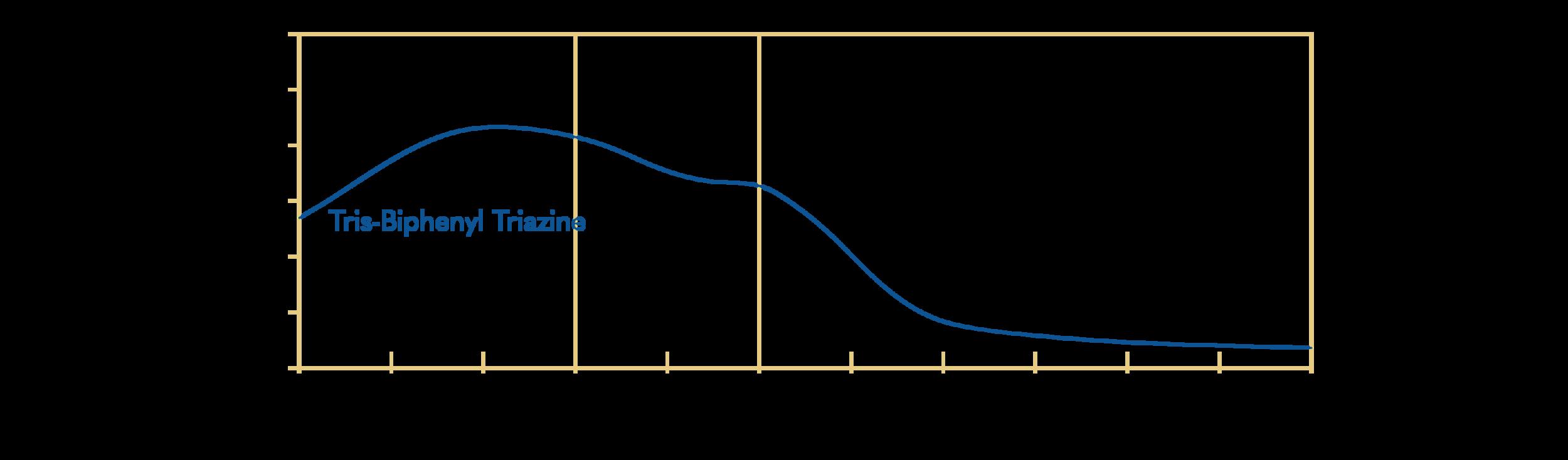 INCI: Tris-Biphenyl Triazine (nano); Tinosorb A2B (nano) (BASF)