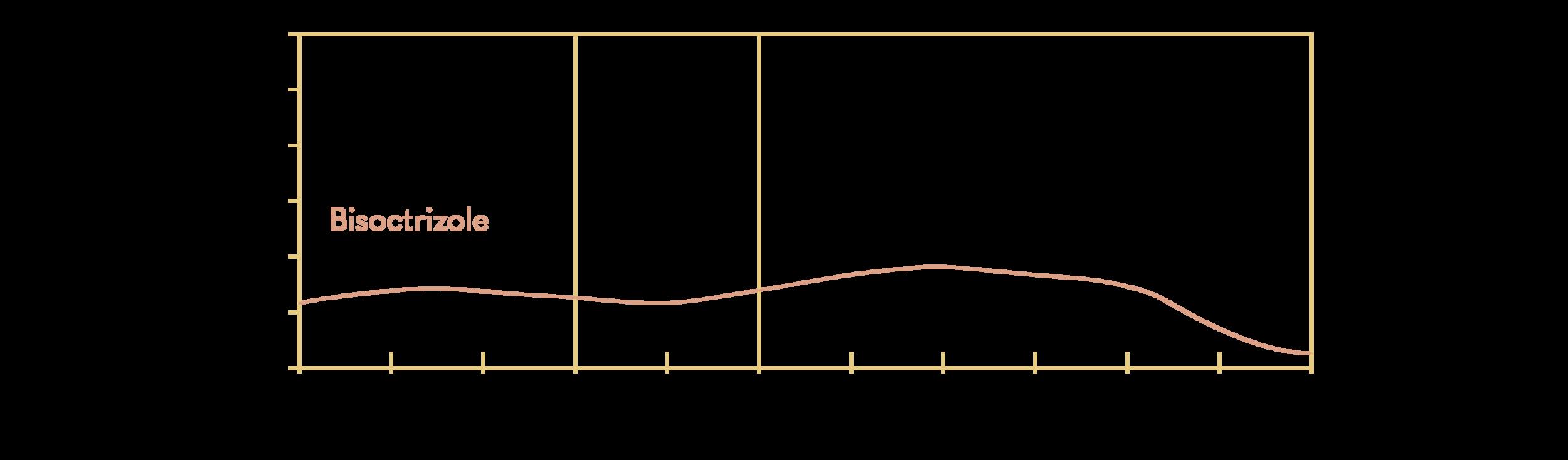 Bisoctrizole; Tinosorb M (BASF); Parsol Max (DSM); INCI: Methylene Bis-Benzotriazolyl Tetramethylbutylphenol