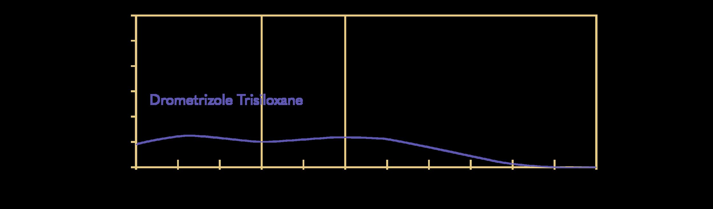 INCI: Drometrizole Trisiloxane; Mexoryl XL (L'Oréal)