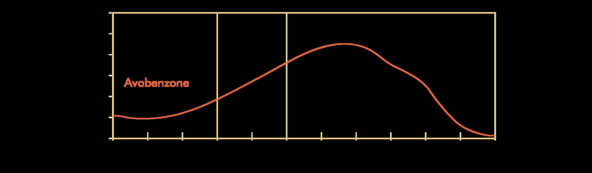 Avobenzone; INCI: Butyl Methoxydibenzoylmethane
