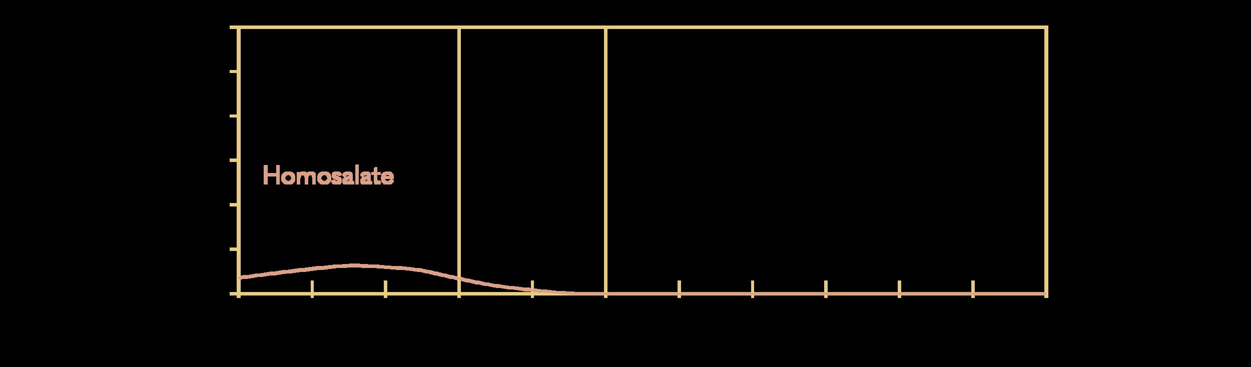 Homosalate (or Homomethyl Salicylate)