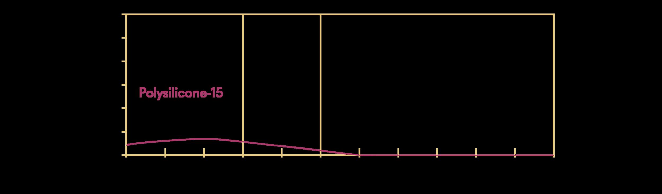 Polysilicone-15; Parsol SLX (DSM)
