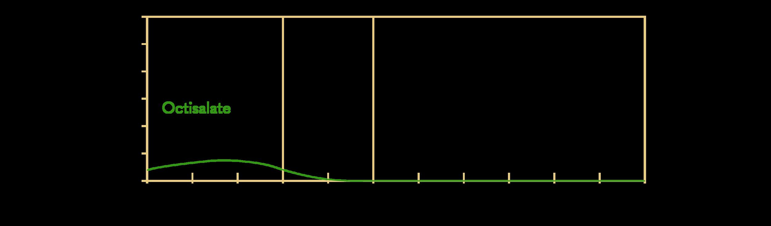 Octisalate (or Octyl Salicylate); INCI: Ethylhexyl Salicylate