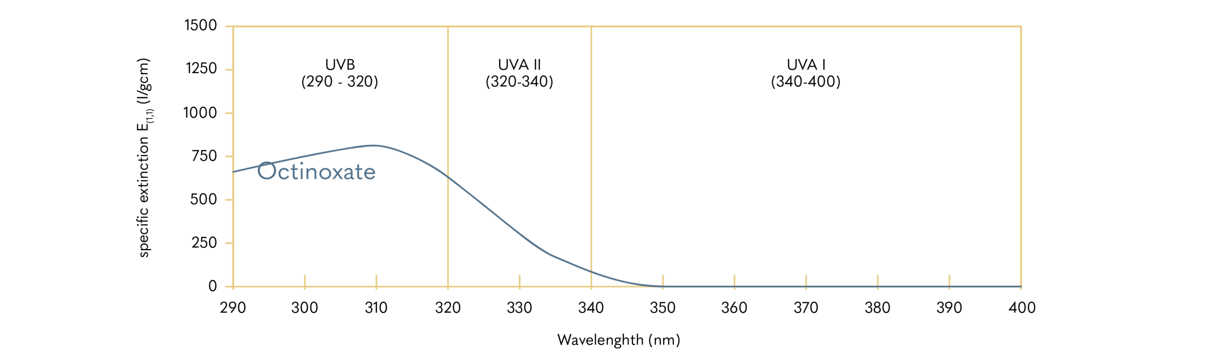 Octinoxate; INCI: Ethylhexyl Methoxycinnamate