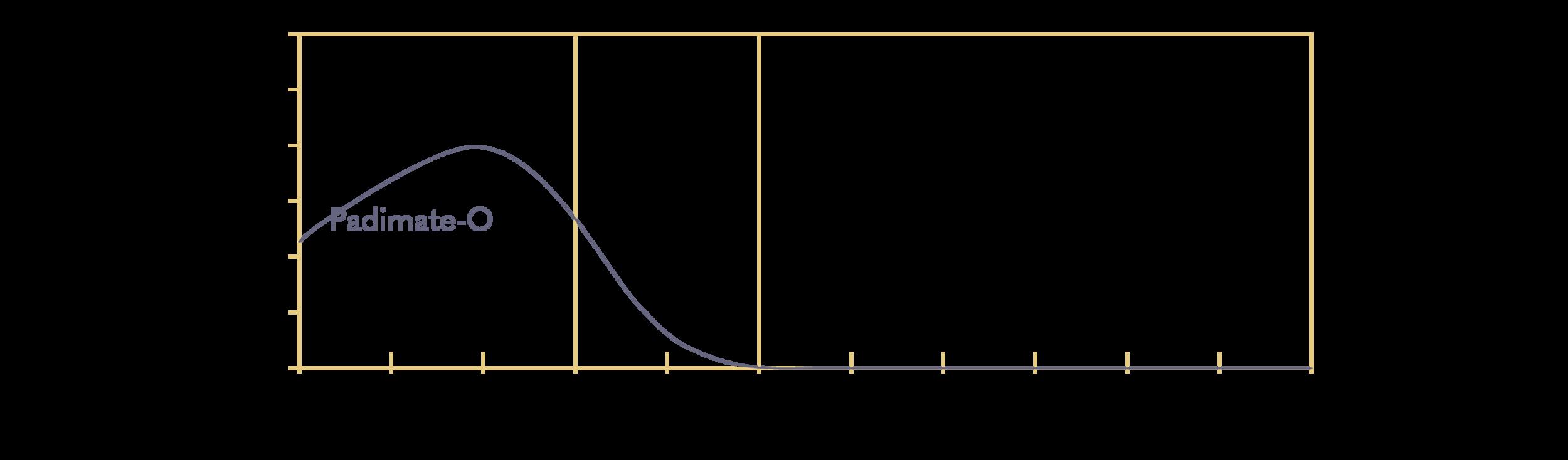 Padimate-O; INCI: 2-Ethylhexyl Dimethyl PABA