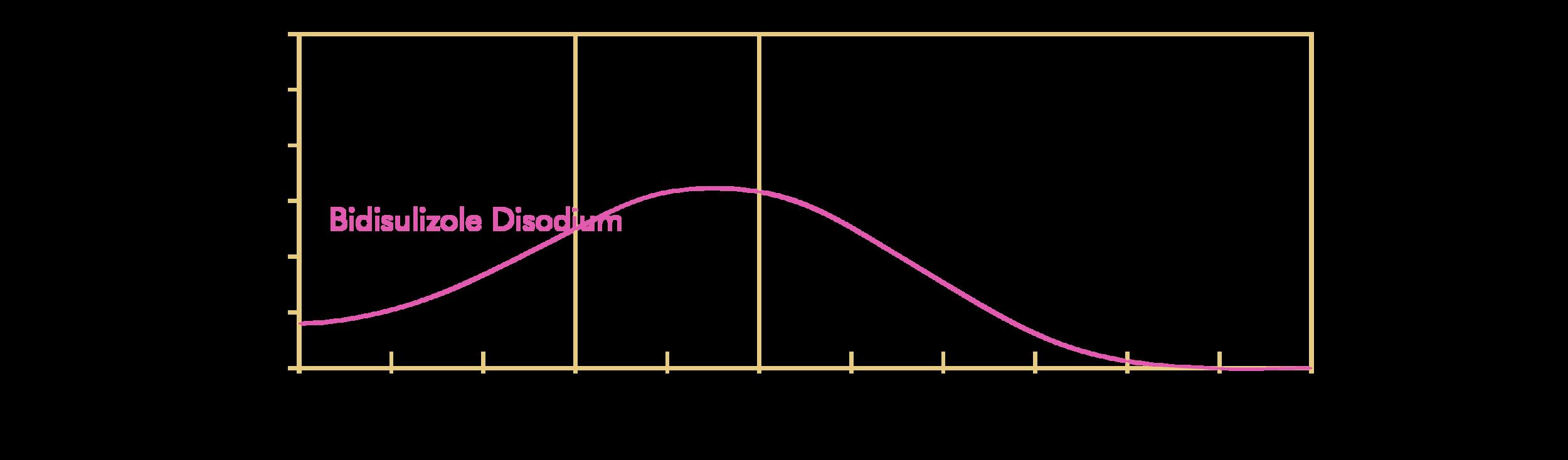 Bidisulizole Disodium; Neo Heliopan AP (Symrise); INCI: Disodium Phenyl Dibenzimidazole Tetrasulfonate
