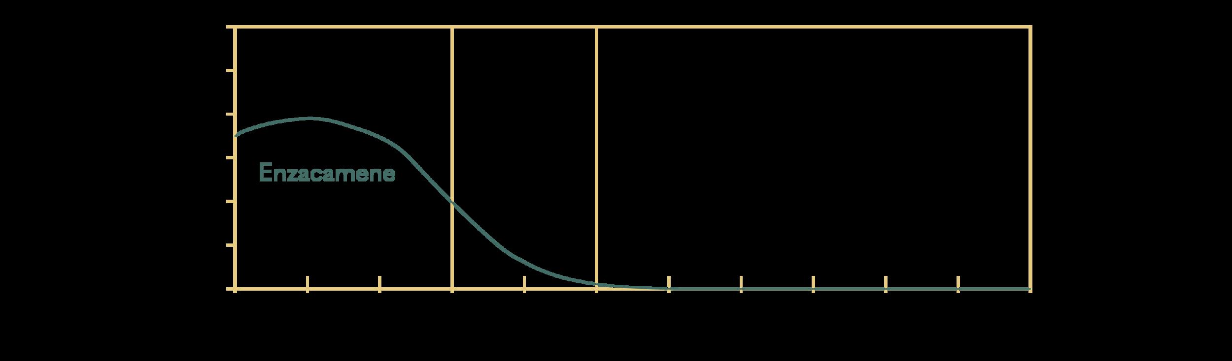 Enzacamene; INCI: 4-Methylbenzylidene Camphor