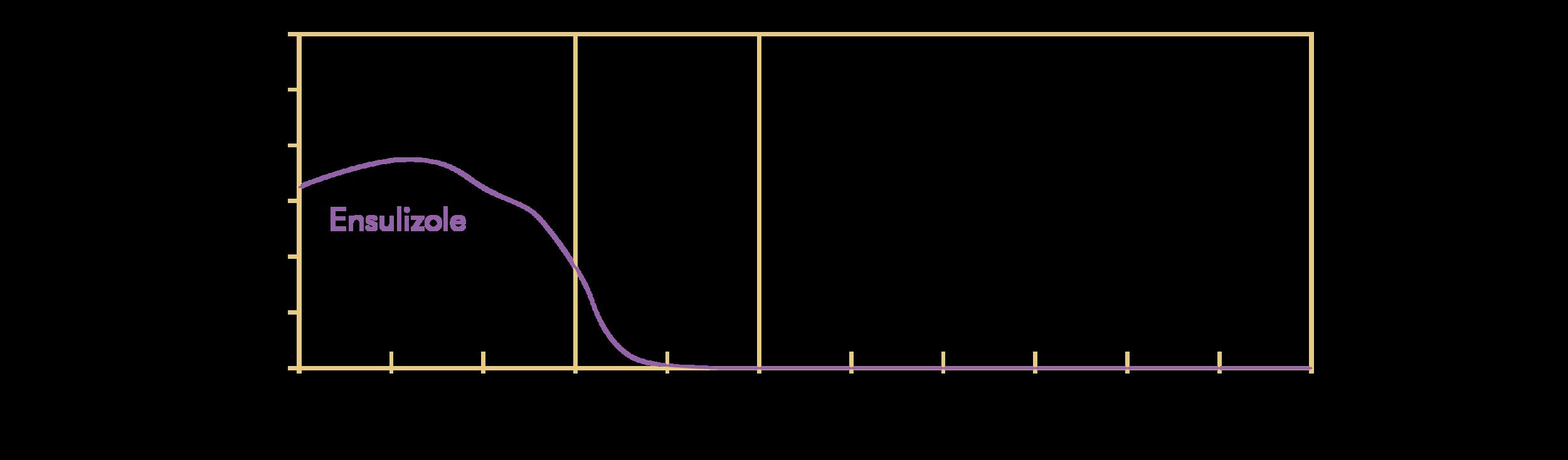 Ensulizole; INCI: Phenylbenzimidazole Sulfonic Acid