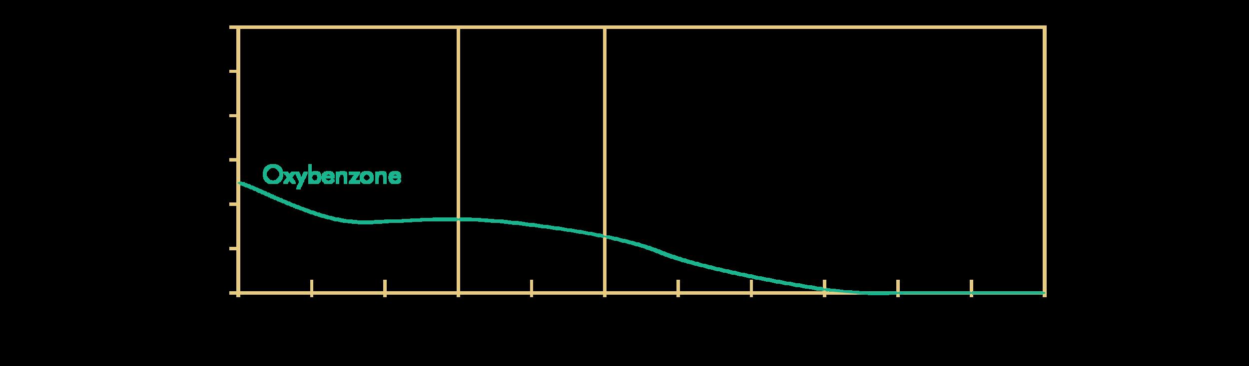 Oxybenzone; INCI: Benzophenone-3