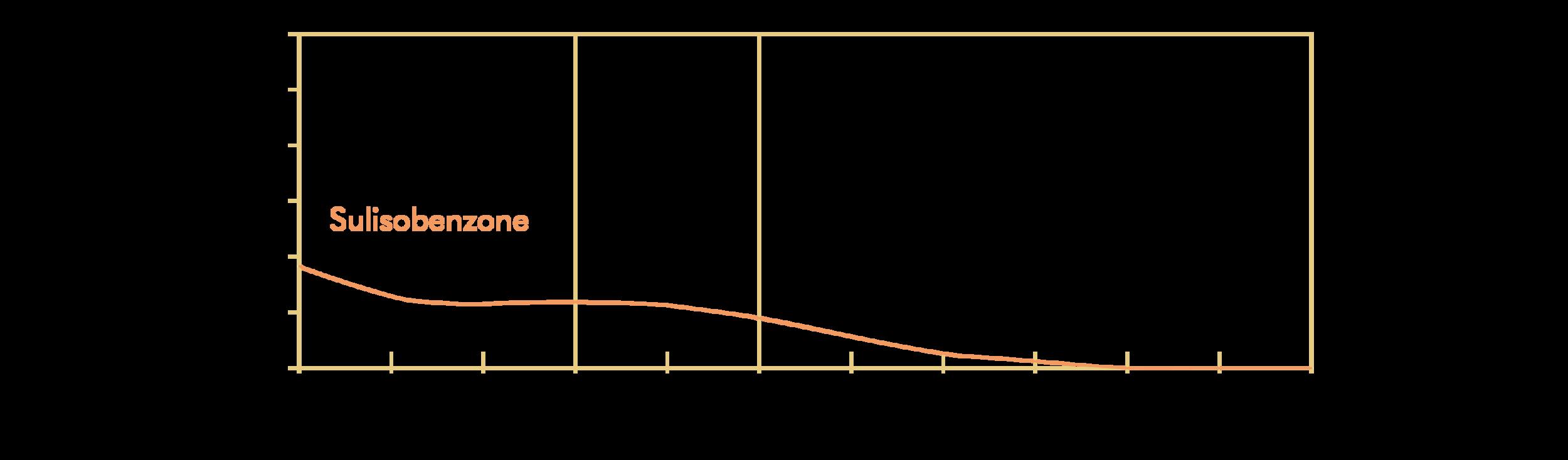 Sulisobenzone; INCI: Benzophenone-4