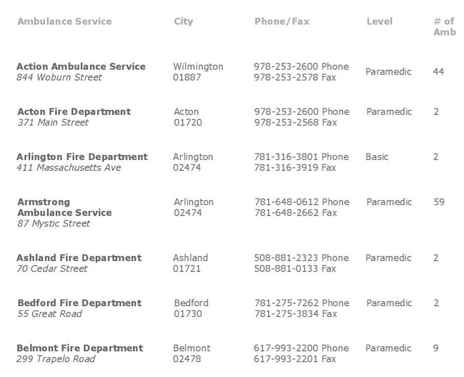 Licensed Region IV Ambulance Services, MBEMSC-page-001.jpg