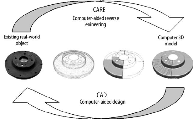Computer-aided-reverse-engineering-CARE-process.png