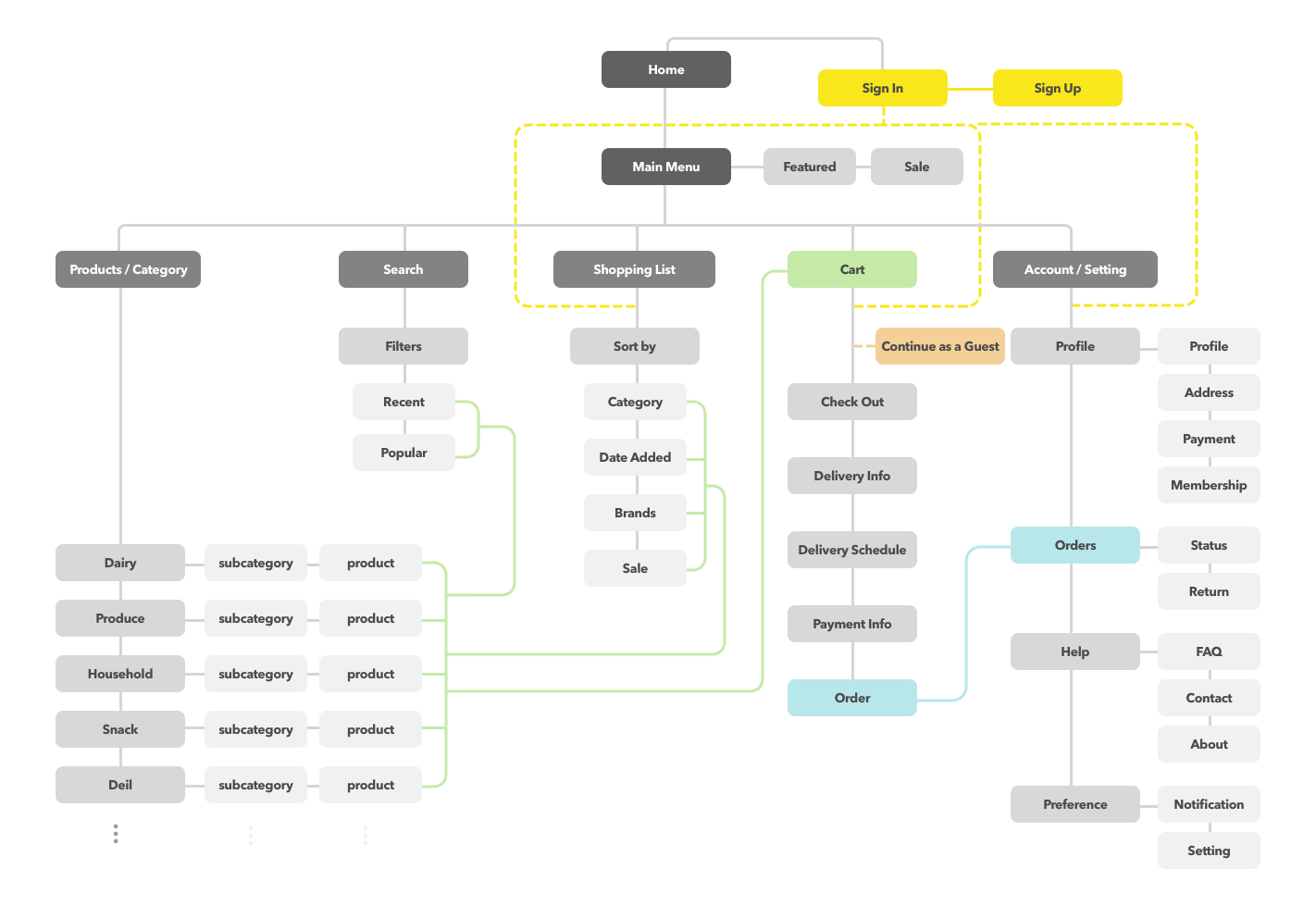 Sitemap3.png
