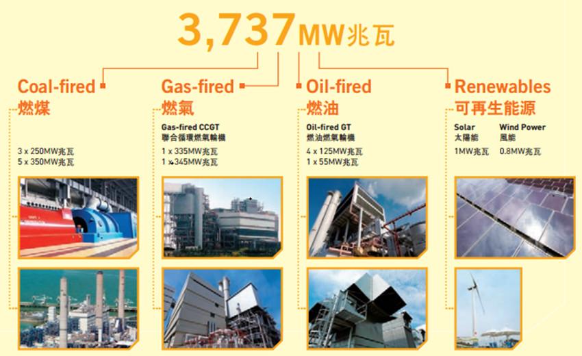 港灯-SS的主要业务为生产电力并供应电力至香港岛、鸭俐洲和南丫岛,业务范围仅限香港本地,盈利模式单一且集中,但胜在稳定。如图所示,电力销售占港灯-SS营业收入的99.76%,而电力相关收入(风能、太阳能发电补贴等)占比为0.24%。