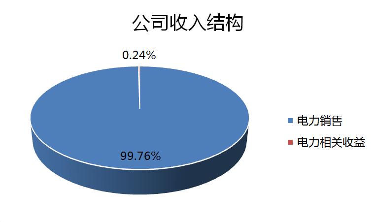 作为一家电力供应公司,售电量与电费价格直接影响公司收入和利润水平。但事实上,因港灯-SS与香港特别行政区政府签有利润管制协议(即港府与公用事业机构达成的收费和价格调整机制协议),因此在2008年以前,港灯-SS据此协议每年获得准许利润13.5%。利润管制协议实则可称之为「利润保证协议」,香港民众对此颇有怨言。但自2009年1月1日起生效的新的利润管制协议中,香港特区政府将公用事业的准许利润回报率下调至9.99%,新的协议为期十年,期满后政府可选择将协议续期五年。管制计划协议亦载有条款以鼓励减排、提升能源效益、改善营运表现、提高服务质量和促进使用可再生能源等内容。在目前的规管架构下,利润管制计协议能有效平衡客户及股东的利益:客户可在合理价格下得到可靠及稳定的电力供应,而明确的机制及稳定的长远规管架构,亦可保障股东的权益。  在电价方面,港灯-SS连续第二年下调,2017年每度电下调至1.104港元,较2016年的1.334港元下降17.2%。