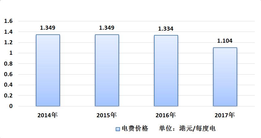 售电量方面,2014年港灯-SS售电109.55亿度,2015年售电108.7亿度,2016年售电107.92亿度,连续3年呈下降态势,主要由于香港政府大力宣传节能、低碳、环保的生活理念,因此即便港灯-SS登记在册的用户数量逐年增加,售电量反而逐年减少。
