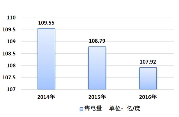 行业概况   香港本土电力供应格局难有大改变