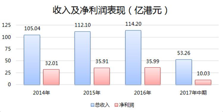 2017上半年中期业绩显示,港灯-SS营收53.26亿港元;净利润10.03亿港元,同比减少8.9%;财务成本轻微上升;总负债404亿港元,资产负债率为54.97%。另外,港灯-SS每五年便会投入100亿港元的资本开支用于维修,2019-2023年间的资本开支预估至少为145亿港元,但此举也令净固定资产增长,有助于对冲利润管制计划协议由9.99%下调至8%的部分影响。