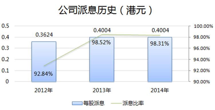 风险及危机  1、供电范围仅限于香港岛、鸭脷洲和南丫岛。  2、新的利润管制计划协议在2019年1月1日实施后,港灯-SS的准许利润将由目前的9.99%降至8%,从而影响公司利润水平。  3、售电量近几年呈下降态势。  公司信息  公司名称港灯电力投资有限公司  上市时间2014-01-29  官方网站 https://www.hkelectric.com   管理团队  董事会主席霍建宁  首席执行官尹志田  财务总监黄剑文  挂牌交易所  香港交易所  所属行业公用事业  地址香港坚尼地道44号  最大股东电能实业有限公司