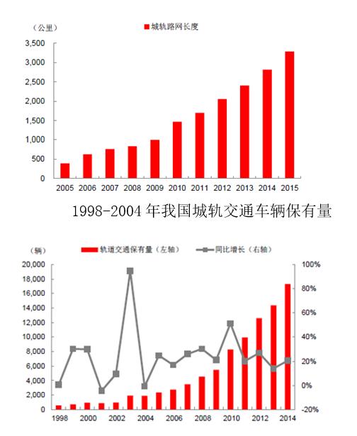 1998-2004年我国城轨交通车辆保有量  2、我国城市轨道交通客运量占比仍处于一个较低水平,市场增长空间巨大。根据交通运输部的统计数据,我国城市轨道交通客运量在城市公共交通整体占比呈现上升趋势,这一比例从2009年的3%增长到2014年10%,但与发达国家的大城市相比,中国一线城市的人口密度更大、交通更拥堵,但地铁出行占比却更低,二三线城市的差距更为显著。