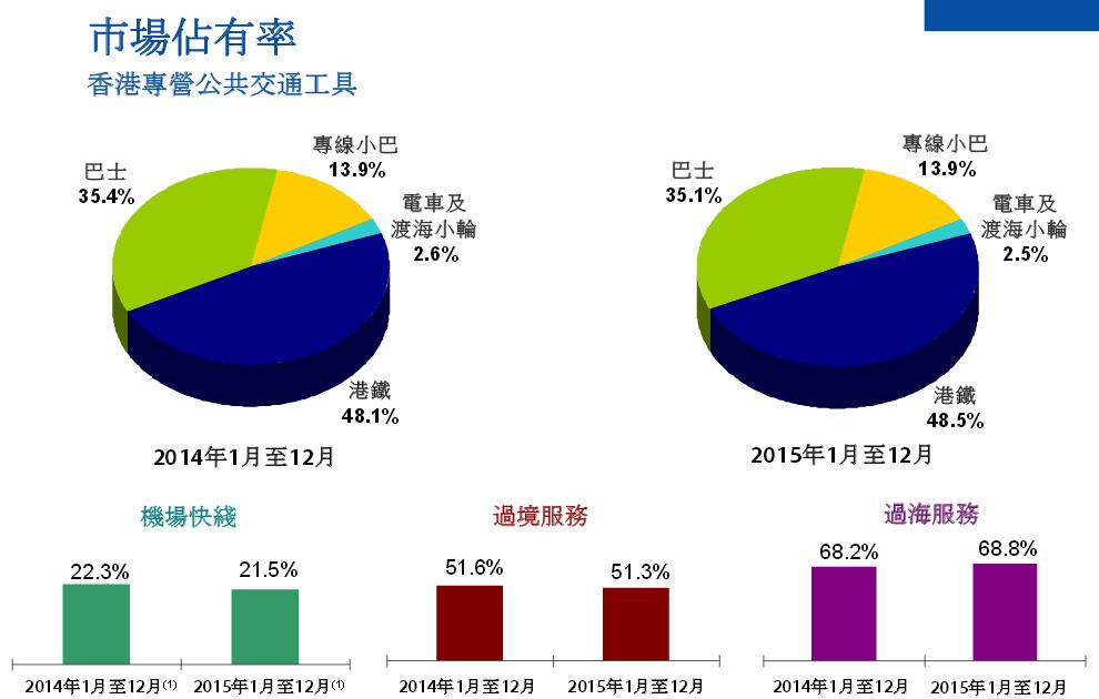 财务概况  1、2015年,港铁运营表现为历年来最优秀的一年,香港物业招标计划成功批出多个项目,中国内地「天颂」预售反应立项,香港以外的铁路运营持续取得进展。
