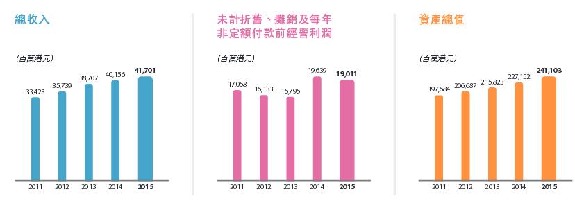 2、港铁2015年营收同比增长3.8%,但基本业务利润同比下滑5.9%。根据公司业绩公告,公司2015年实现营收417.01亿元,比2014年营收增长3.8%,主要为香港客运业务收入、车站商业收入、香港物业和内地收入等,如下图所示。但是基本业务利润较2014年减少5.9%至108.4亿。
