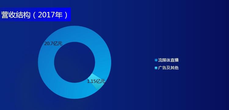 运营数据方面,截至2017年底,虎牙直播注册用户数达到1.98亿,平台77%的注册用户年龄介于15-35岁,以80、90后为主,覆盖游戏数超过2600款。2017年第四季度,虎牙直播平均月活跃用户数达8670万,其中移动端月活跃用户数3880万,移动端用户日均使用时长约99分钟。  员工结构方面,截至2017年底,虎牙直播员工总数达818人,其中研发人员460人,占比56.3%;客户服务及运营人员261人,占比31.9%;销售及市场推广人员38人,占比4.6%;行政管理人员59人,占比7.2%。      行业概况  中国拥有全球规模最大的游戏市场和在线直播活跃用户。2017年,中国游戏玩家数高达6.46亿人,包括2.29亿的电竞玩家,预计到2022年中国游戏玩家数将进一步增至9.17亿人,其中电竞玩家数增至5.37亿人。伴随智能手机和移动互联网的普及,移动游戏在过去10年间增长迅猛,预计未来几年的平均增速将保持在20%以上,并取代PC游戏成为中国游戏细分市场最大的营收来源。