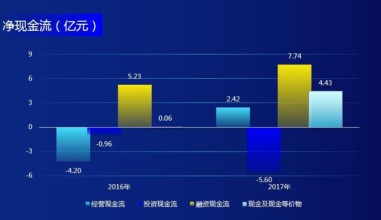 优势及前景  1. 中国最大游戏直播平台,高参与度和互动性社区。  2. 提供丰富和新潮的内容产品。  3. 技术实力雄厚,基础设施完备。  4. 强大股东YY和腾讯的支持。  风险及危机  1. 业务很大程度取决于活跃用户和付费用户的增长及付费情况,若用户流失或付费热情下降将对公司业绩带来重大不利影响。  2. 依赖主播对平台内容及收入的贡献,2017年最受欢迎的前100名主播对公司营收的贡献占比达23.5%。  3. 面临较大的行业竞争压力,主要股东腾讯亦为公司主要竞争对手之一「斗鱼」的重要投资方。  公司信息  公司名称HUYA Inc.  上市时间2018-05-11  官方网站 http://www.huya.com/   管理团队  董事会主席李学凌  首席执行官董荣杰  首席财务官沙大川  挂牌交易所  纽约证券交易所  所属行业电影与娱乐  地址广州市番禺区南村镇万博二路79号万博商务区万达商业广场北区B-1栋  最大股东欢聚时代