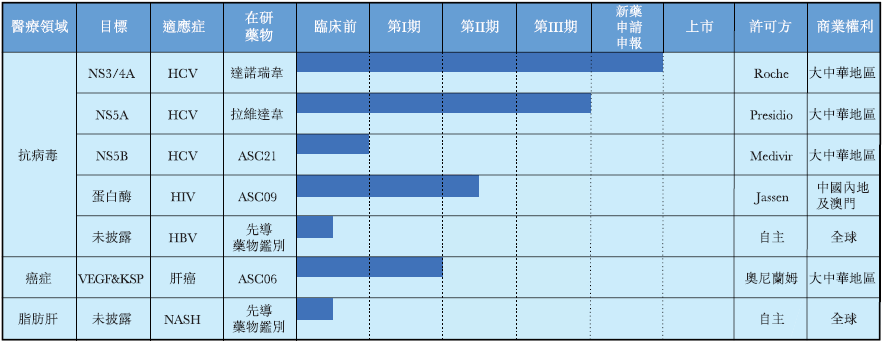 丙肝在研药物   HCV基因组由十个多蛋白编码,包括三个结构蛋白和七个非结构蛋白。上述蛋白中,NS3/4A、NS5A和NSS5B是DAA(直接抗病毒药物)仅有的三个有效靶点。DAA抑制这三个不同非结构蛋白的活性来停止病毒复制。  公司所有三种HCV在研药物均为DAA,戈诺卫为NS3/4A蛋白酶抑制剂,ravidasvir为NS5A抑制剂,而ASC21为NS5B核苷酸聚合酶抑制剂。凭借这三种在研药物,公司计划提供一种含干扰素的DAA治疗方案和两种全口服治疗方案,即:戈诺卫治疗方案(含干扰素);RDV/DNV治疗方案(全口服);RDV/ASC21 治疗方案(全口服)。   HIV在研药物   ASC09有潜力成为同类最佳的治疗HIV一类(「HIV-1」)感染的蛋白酶抑制剂。ASC09有前所未有的基因耐药屏障并已完成I期和II期临床试验,显示有效抗病毒活性。在IIa期临床试验中,ASC09使病毒载量降低1.79log(患者血液样本中病毒载量降低62倍)。这一临床试验亦显示ASC09安全且耐受性佳。ASC09预计将于2020年启动IIb临床试验。   肝癌在研药物   RNA干扰是一种调节基因表达的天然细胞机制,并由小干扰RNA(「siRNAs」)介导。公司旨在将ASC06开发为第一种全身给药的采用RNA干扰技术治疗肝癌的治疗药物,目的是抑制对肝癌细胞生长和发展的两个关键基因——VEGF和KSP。ASC06已分别完成41名患者和7名患者的I期和I期延长临床试验,结果显示50%接受 0.7mg/kg治疗的患者病情接近稳定,另有一名患者获得完全应答。ASC06安全且耐受性佳。公司预计在2020年在中国启动ASC06 的II期临床试验。  歌礼制药研发专长涉及抗病毒药物的药物发现和临床开发。公司研发团队由来自GSK和罗氏等全球制药公司的资深科学家组成,拥有丰富的经验。公司内部研发团队由33名成员组成,分为发现团队、临床开发团队和监管团队。2016年度、2017年度和2018年一季度,公司研发支出分别为人民币6270万元、1.14亿元和2280万元。  自2016年2月起,公司开始建立商业化团队,为首批产品的商业化奠定基础,并制定有针对性的营销战略。公司已建立一支由约150人组成的商业化团队,覆盖位处中国丙型肝炎最为广泛的战略地位的逾850家医院。商业化团队的工作主要包括售前市场研究与患者分析、品牌建设、识别及教育肝炎领域约5500名专家和关键意见领袖。公司预计将产品透过分销商或其子分销商销售给医院及其他医疗机构、DTP药房和其他药房,目前正在建立分销商网络,并与分销商订立了分销协议。  行业概况  根据弗若斯特沙利文报告,2017年中国抗病毒药物的市场收入为人民币262亿元。抗病毒药物市场主要包括抗乙肝、抗丙肝、抗艾滋病药物市场。乙型肝炎、丙型肝炎和艾滋病为所有病毒性疾病中的主要疾病,按销售额计约占2017年抗病毒药物市场的80%。  2013-2017年,抗病毒药物整体市场稳定增长,复合年增长率为10.9%。未来十年,预计随着创新丙型肝炎药物在中国日益普及,且丙型肝炎患者的治疗率上升,中国抗病毒药物市场将稳步增长至2022年的562亿元和2030年的1770亿元,2017-2022年的复合年增长率预期为16.5%,2022-2030年的复合年增长率预期为15.4%。