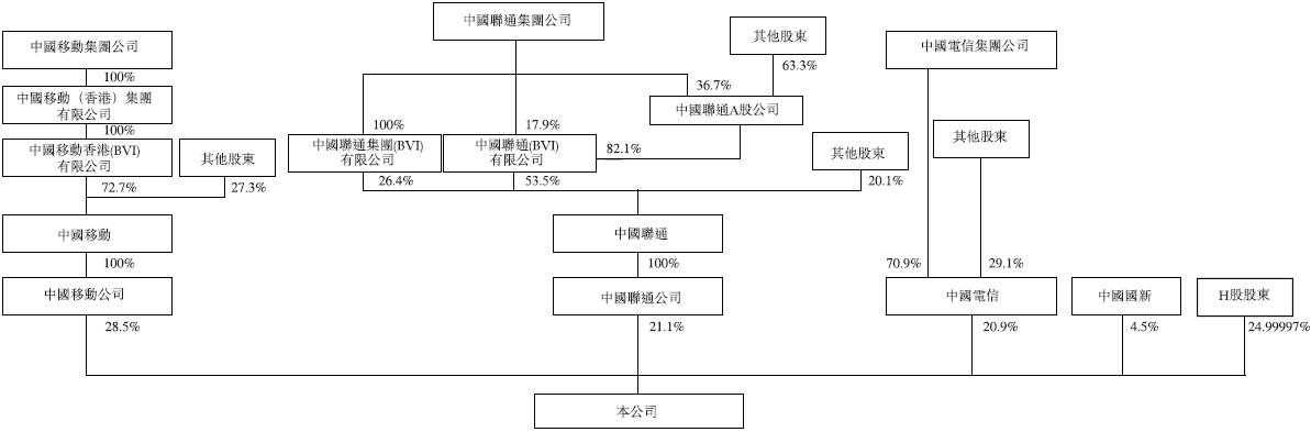 里程碑:  2014年  「中国通信设施服务股份有限公司」成立;  公司更名为「中国铁塔股份有限公司」;  截至年底设立31家省级分公司。  2015年  从三大运营商收购若干存量通信铁塔及相关资产,并全面开始商业运营;  分别向三大运营商及中国国新增发新股;  获得工信部颁发的《基础电信业务经营许可证》(国内通信设施服务业务)和《增值电信业务经营许可证》(网络托管)。  2016年  与中国移动、中国联通和中国电信分别订立《商务定价协议》;  在中国银行间债券市场完成发行资产支持票据人民币49.5亿元。  2017年  成为国际电信联盟成员。  2018年  与中国移动、中国联通和中国电信分别订立《〈商务定价协议〉补充协议》及《服务协议》;  与国家电网公司及中国南方电网有限责任公司分别订立战略合作框架协议。  盈利模式  中国铁塔的业务主要分为三大类,即塔类业务、室分业务和跨行业站址应用与信息业务。塔类业务为公司的核心业务,塔类业务又包括宏站业务与微站业务。此外,公司亦开展包括传输服务在内的其他业务。